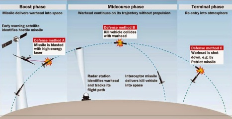 Missile Defense Counters | THE TACTICIANS DATABASE