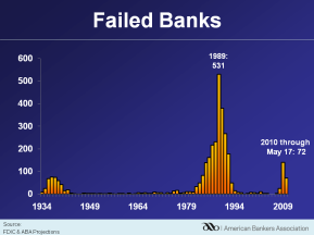 Banks and the Economy: The FDIC Expects Bank Failures to Peak this Year